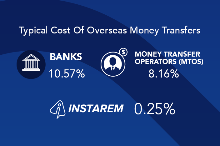 Money Transfer Cost