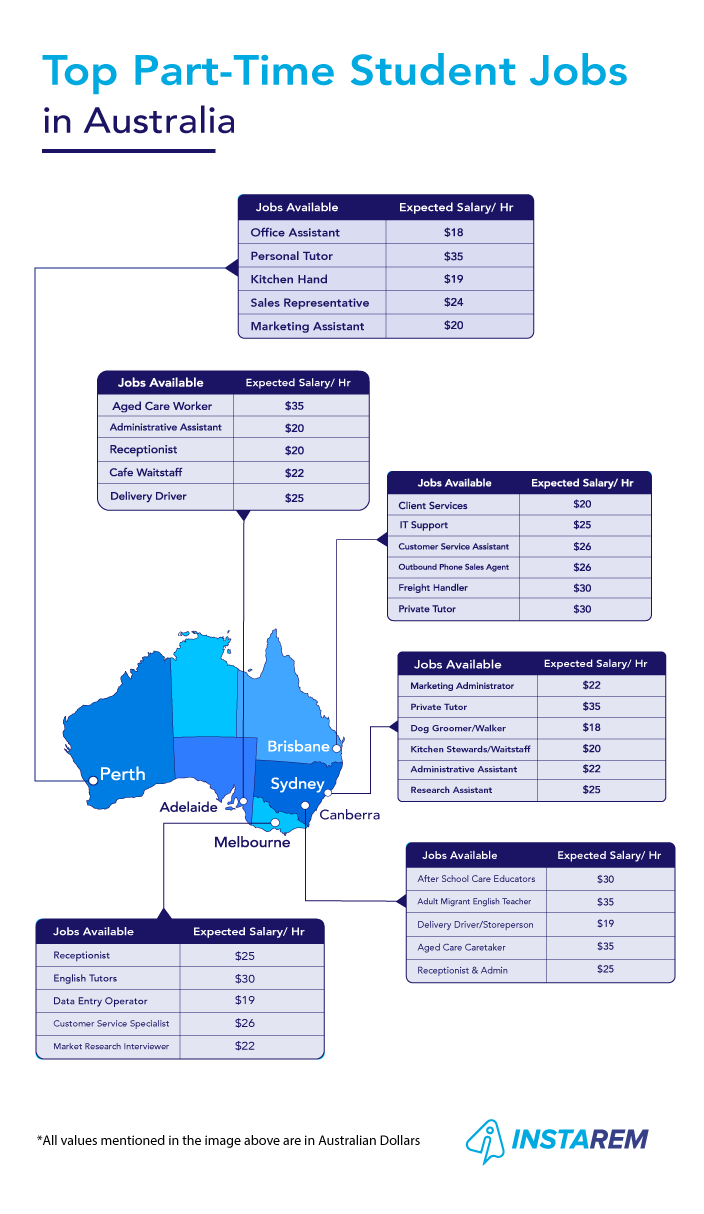 Top Part Time Student Jobs In Australia Instarem Insights