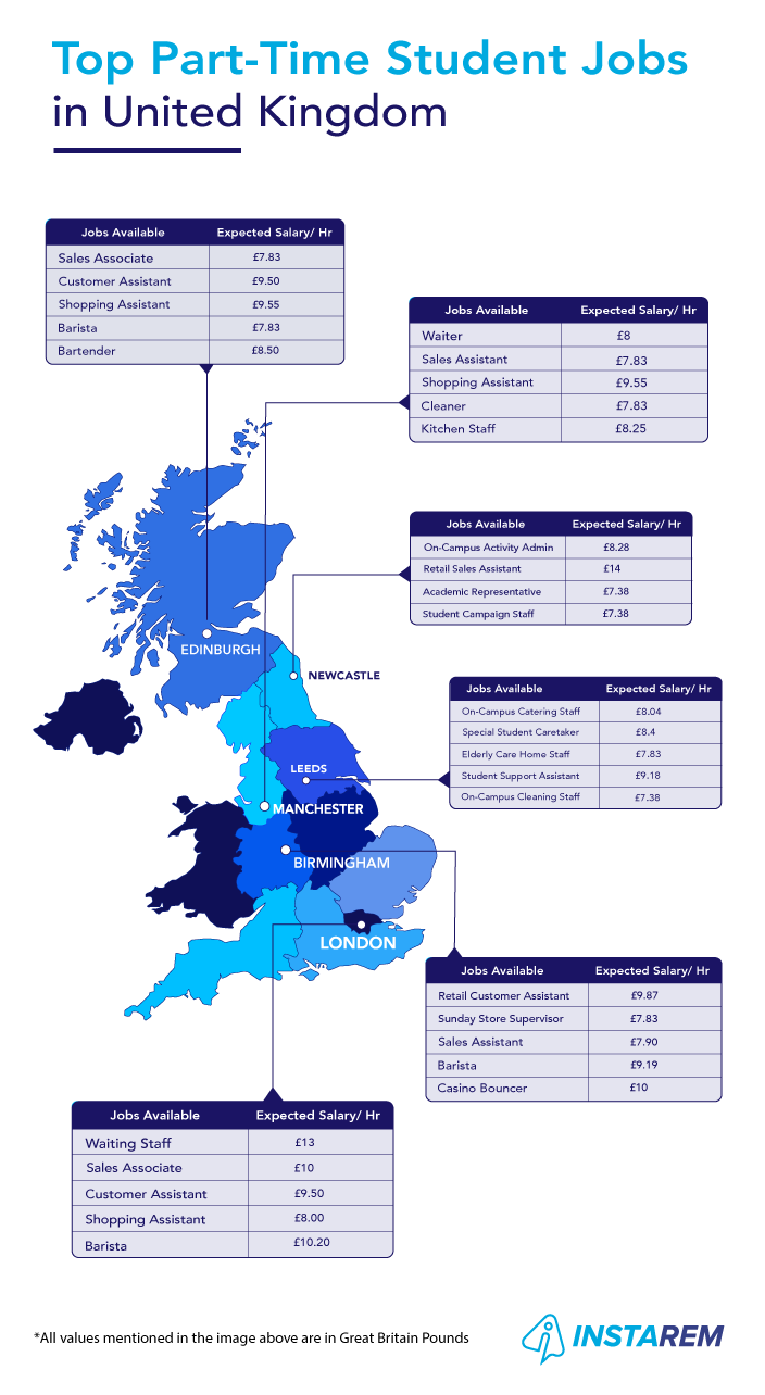 Top Part-Time Student Jobs In The UK