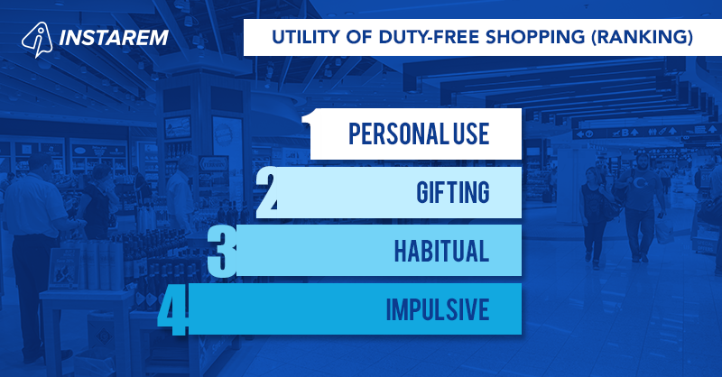 A Study of Duty-Free Shopping Habits Among Frequent International Travellers