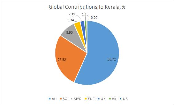 Kerala Flood Relief: InstaReM Facilitates Fee-Free Money Transfers Of Nearly US$ 2 Million