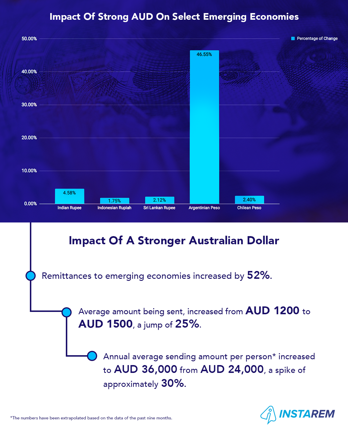 How The Rallying Dollar Impacts Remittances From Australia To Emerging Countries