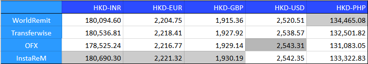 From HKD To INR EUR GBP USD And The PHP Hong Kong On 29 January 2019 Below Were Receiving Amounts Of Transactions 20000 With Banks