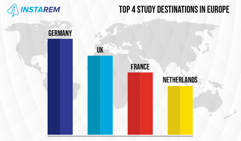 10 Terrific Reasons to Study In Europe
